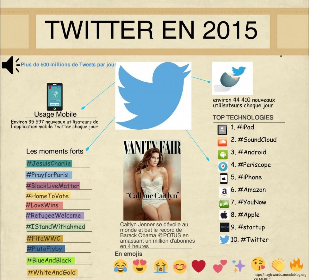 2015 vu sur Twitter