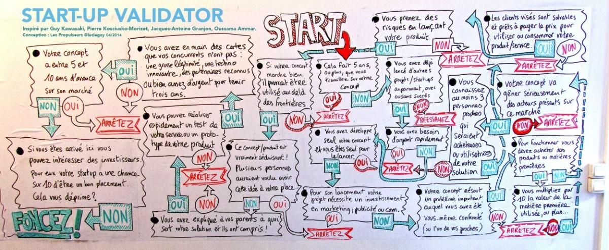 Amusez-vous à passer le texte du startup-validator